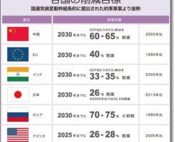 パリ協定、温室効果ガス削減表