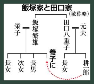 飯塚家の家系図